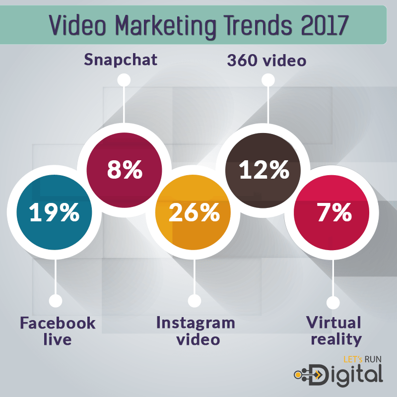 Viral Marketing Statistics in 2017
